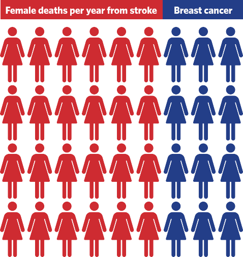 women-deaths-per-year stroke.org
